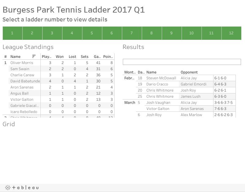 Burgess Park Tennis Ladder 2017 Q1
