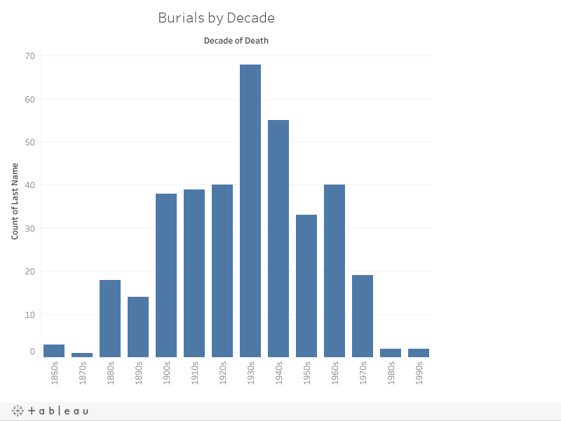 Burials by Decade