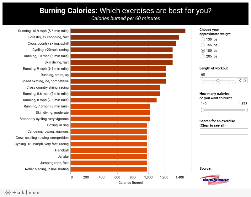 Burning Calories: Which exercises are best for you?(Calories burned per hour of exercise)