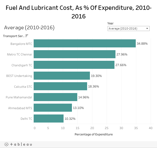 Fuel And Lubricant Cost, As % Of Expenditure, 2010-2016