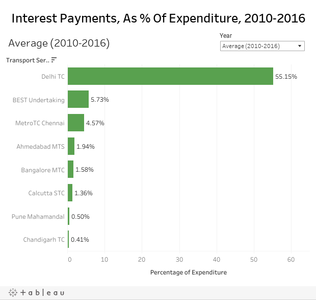 Interest Payments, As % Of Expenditure, 2010-2016