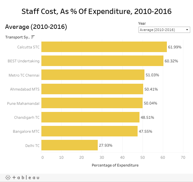 Staff Cost, As % Of Expenditure, 2010-2016