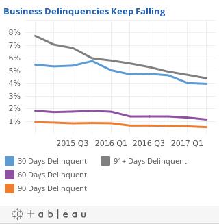 Biz Delinuencies keep falling