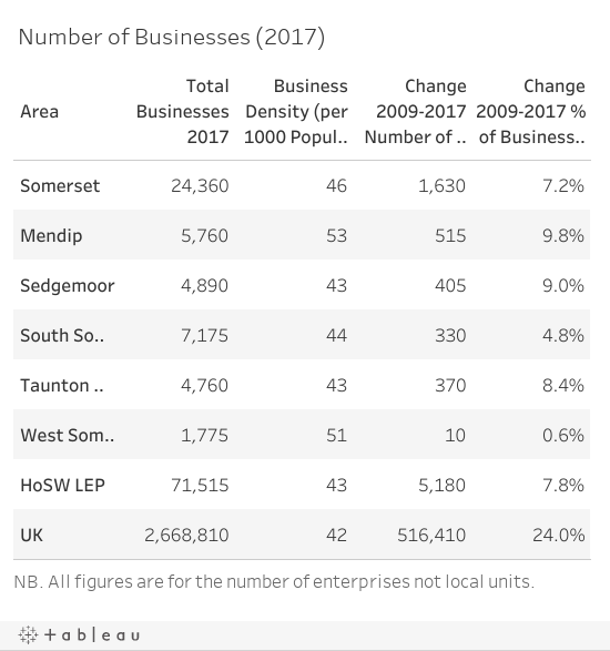 Number of Businesses