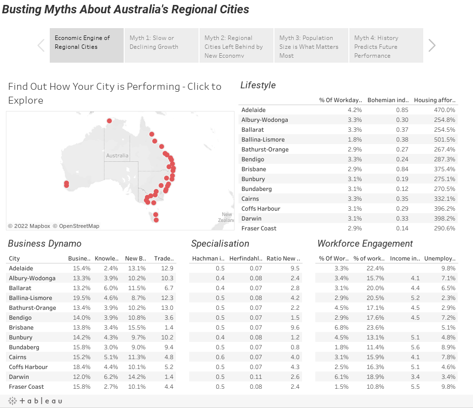 Busting Myths About Australia's Regional Cities