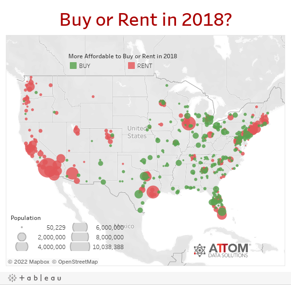 Buying More Affordable Than Renting in Most Markets in 2018