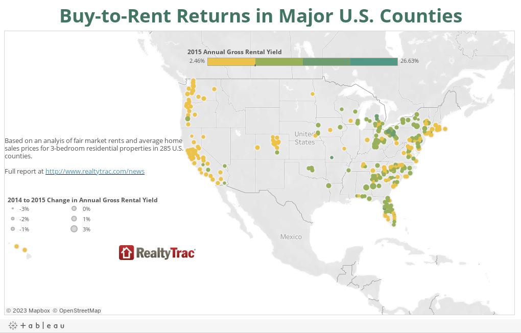 Buy-to-Rent Returns in Major U.S. Counties