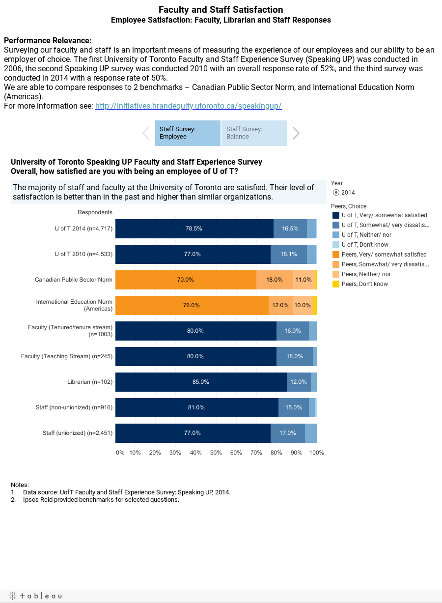Faculty and Staff SatisfactionEmployee Satisfaction: Faculty, Librarian and Staff ResponsesPerformance Relevance: Surveying our faculty and staff is an important means of measuring the experience of our employees and our ability to be an employer of c