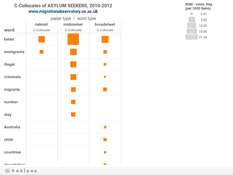 C-Collocates of ASYLUM SEEKERS