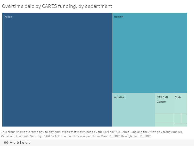 Overtime paid by CARES funding, by department