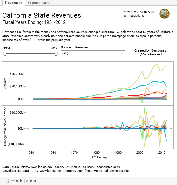 California State RevenuesFiscal Years Ending: 1951-2012