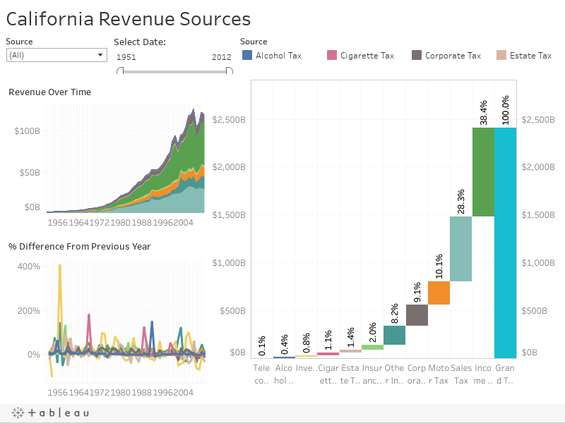 California Revenue Sources