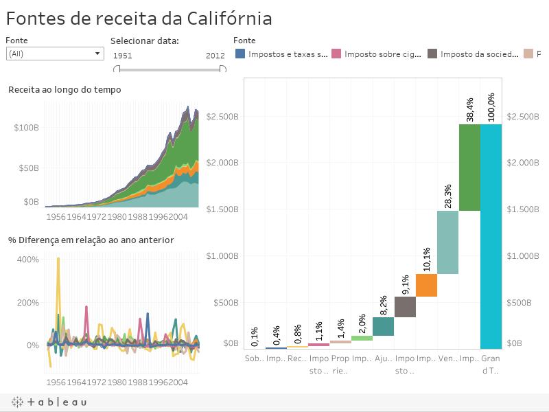 Fontes de receita da Califórnia