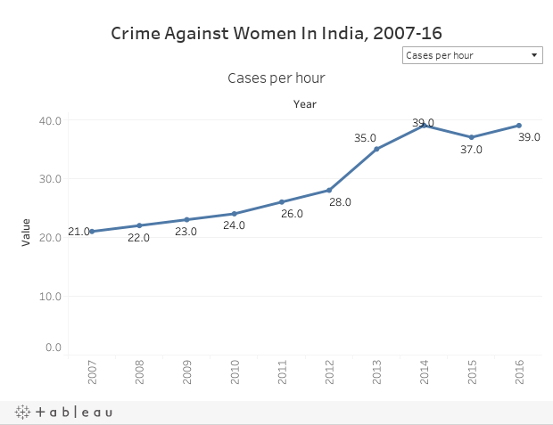 Crime Against Women In India, 2007-16