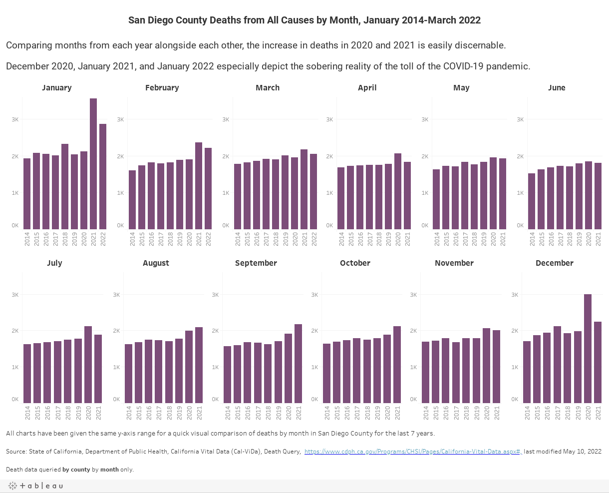 San Diego County Deaths from All Causes by Month, 2014-2020, January 2021