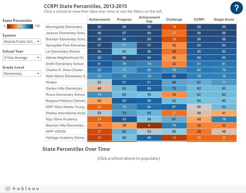 CCRPI State Percentiles