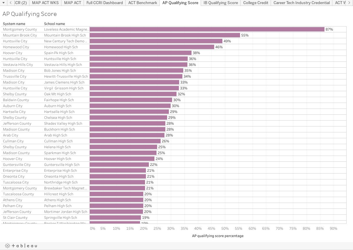 AP Qualifying Score