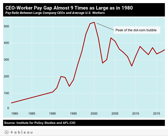 Usa Large Wall Map, With U S Unions Playing A Smaller Economic Role The Gap Between Worker And Ceo Pay Has Exploded Since The 1970s In 2017 The Ceo Worker Pay Gap Was, Usa Large Wall Map