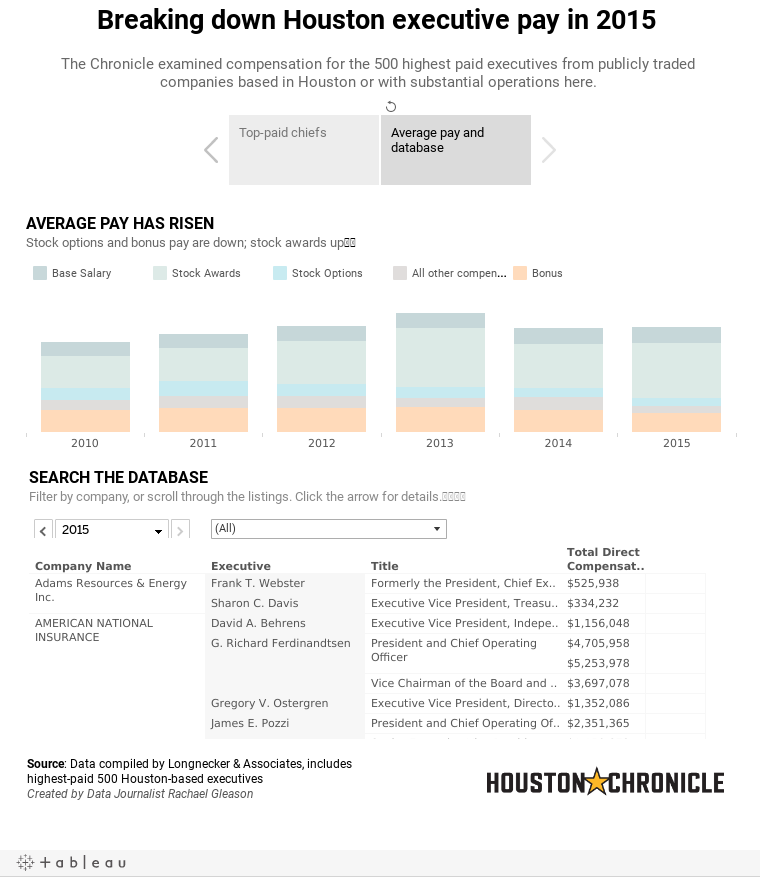 Breaking down Houston executive pay in 2015 The Chronicle examined compensation for the 500 highest paid executives from publicly traded companies based in Houston or with substantial operations here.