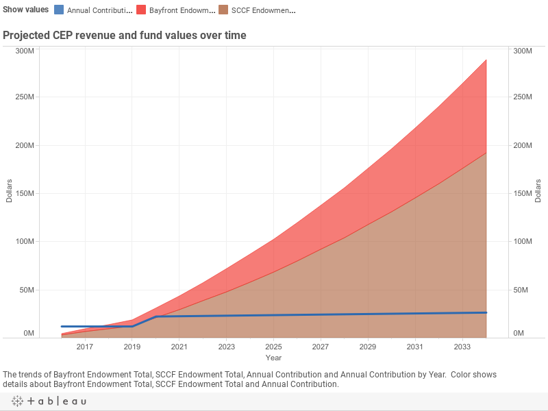 Projected CEP revenue and fund values over time