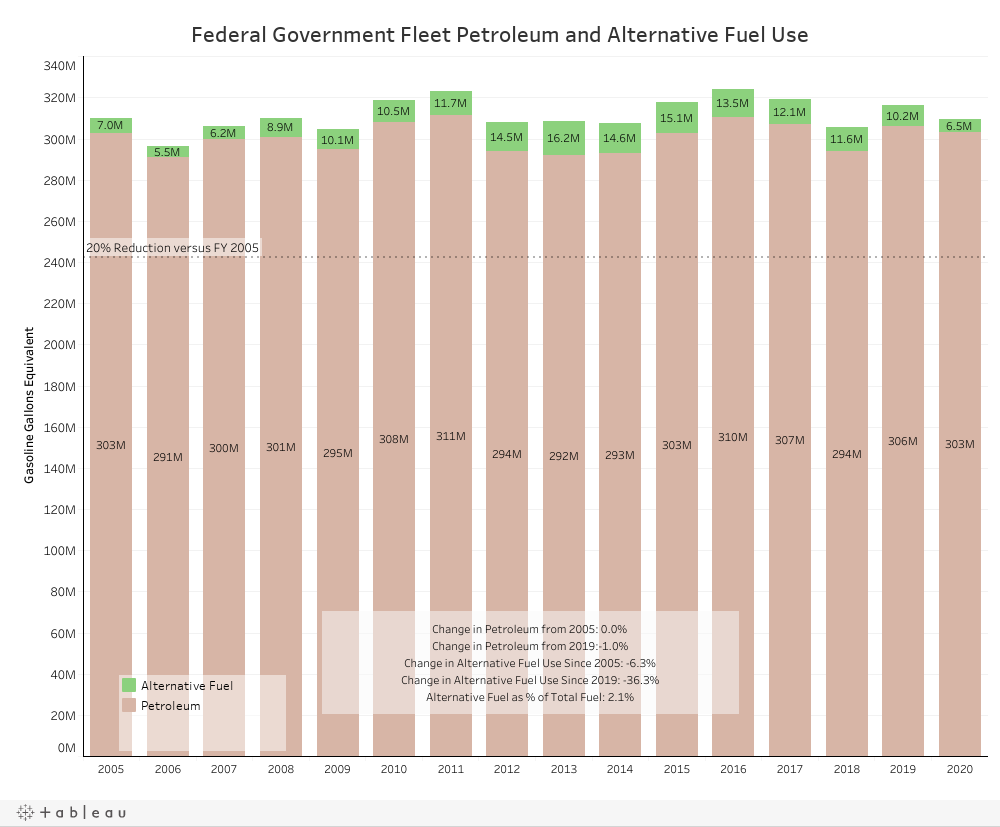 DB Federal Government
