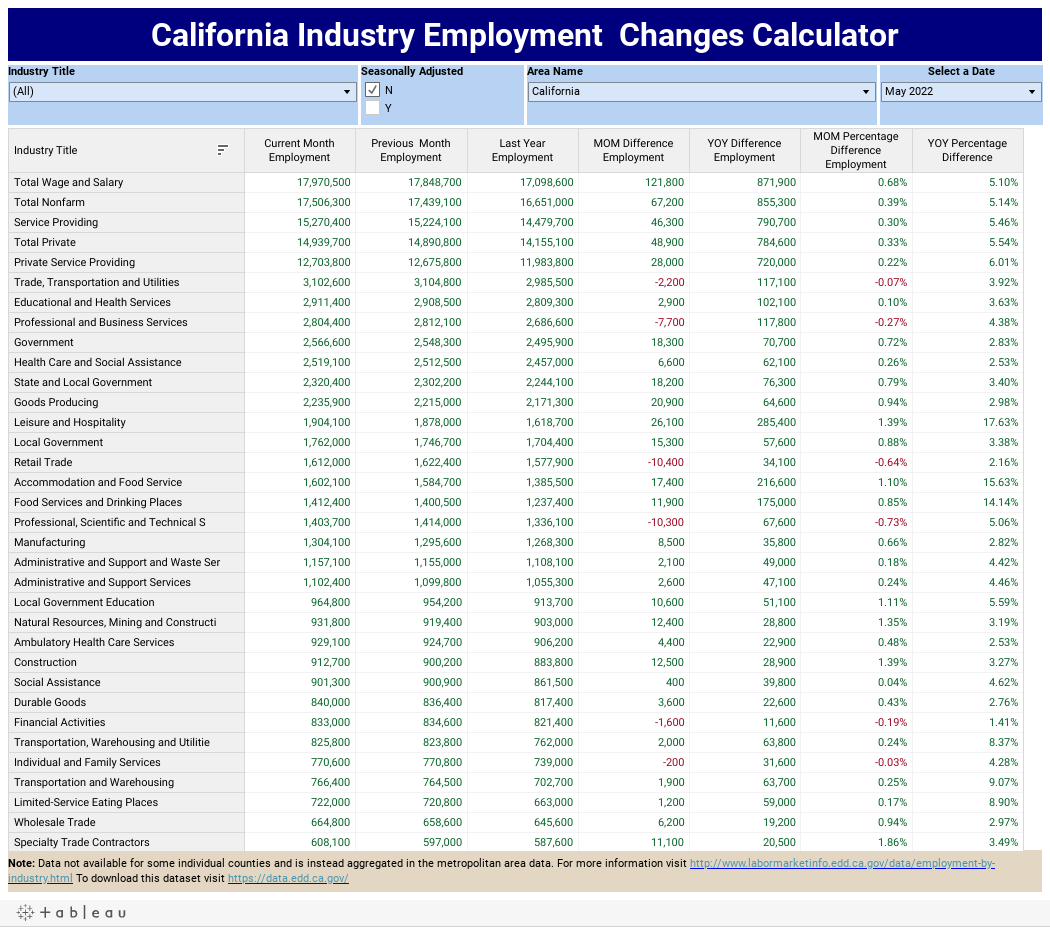 California Industry Employment  Changes Calculator