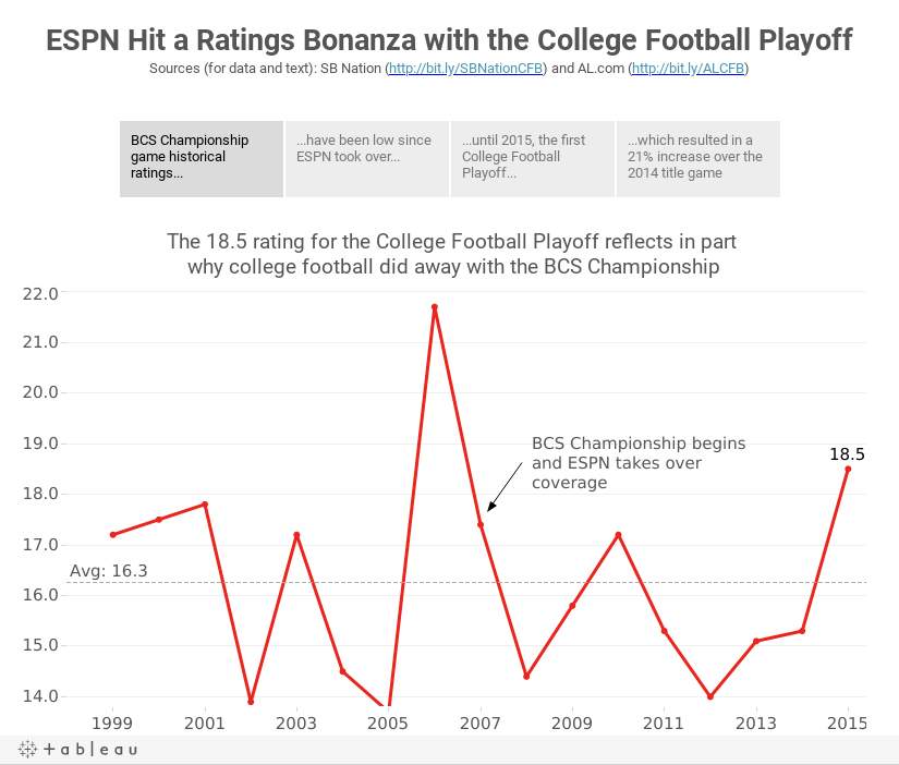 ESPN Hit a Ratings Bonanza with the College Football PlayoffSources (for data and text): SB Nation (http://bit.ly/SBNationCFB) and AL.com (http://bit.ly/ALCFB)