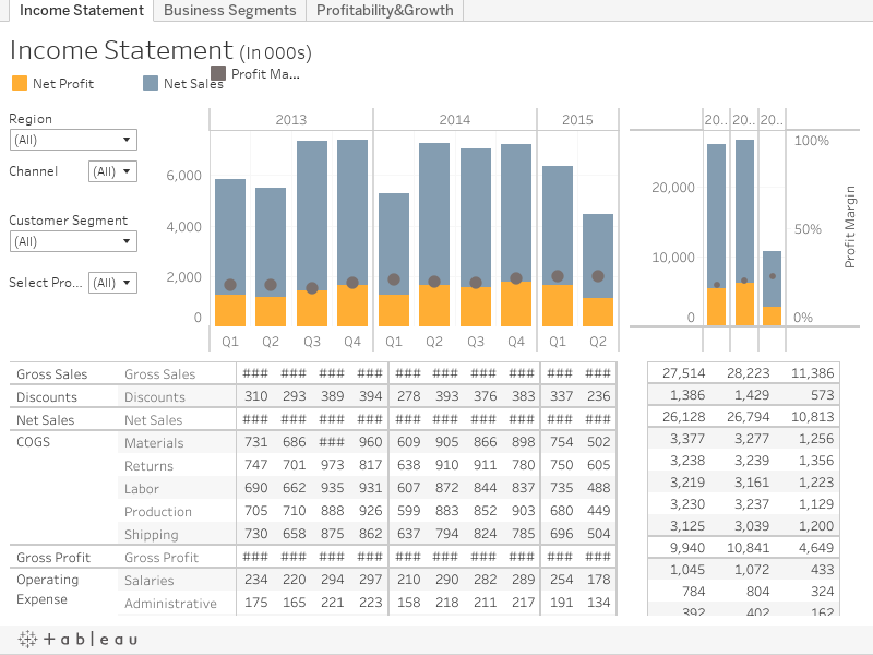 Track profit, loss with an intuitive CFO dashboard | Tableau