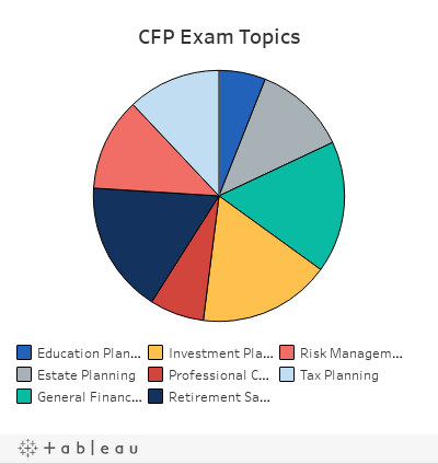 CFP Exam 101: Everything You Need to Know to Pass the CFP Test