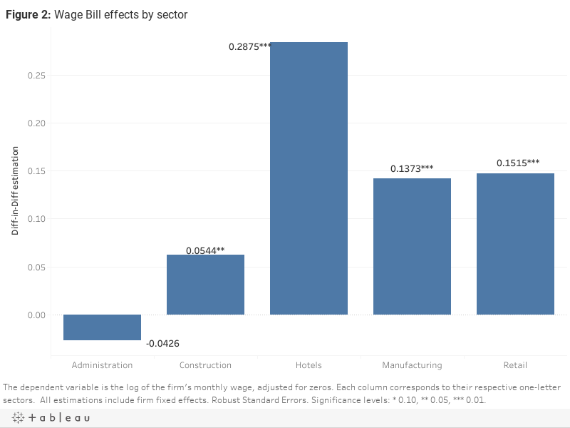 Figure 2: Wage Bill effects by sector