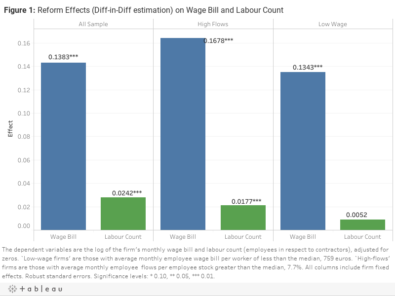 Figure 1: Reform Effects (Diff-in-Diff estimation) on Wage Bill and Labour Count