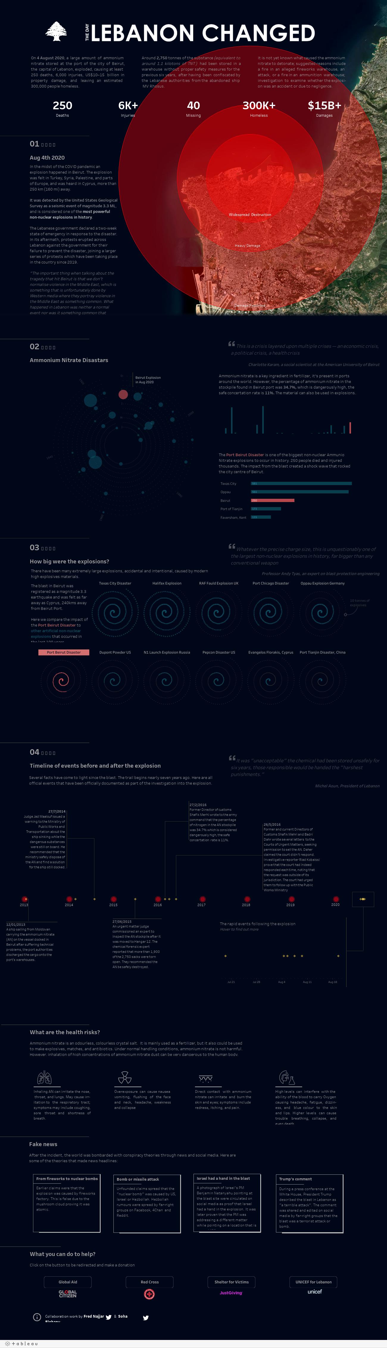 Najlepsze wizualizacje danych 2020 - katastrofa w Bejrucie
