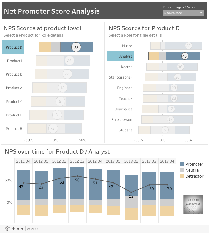 Net Promoter Score Analysis