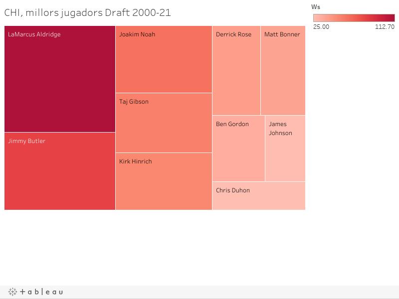 CHI, millors jugadors Draft 2000-21