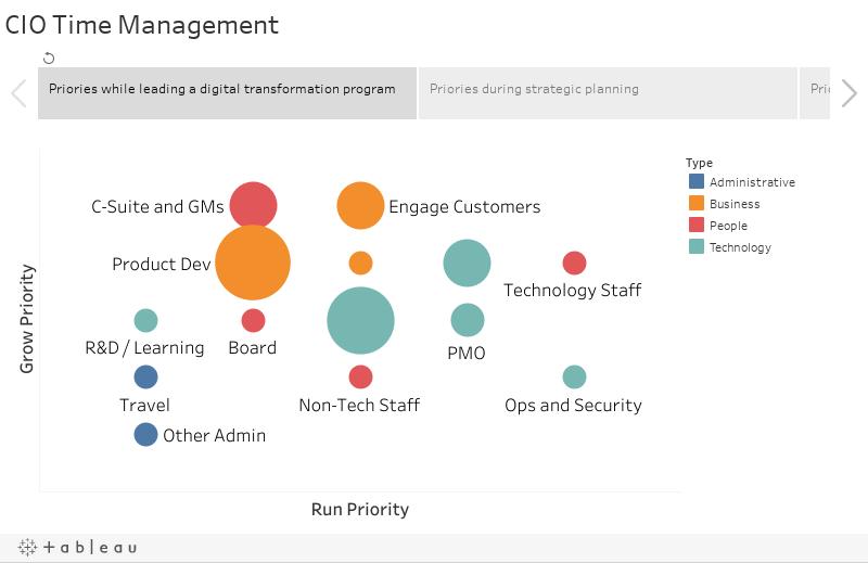 CIO Time Management
