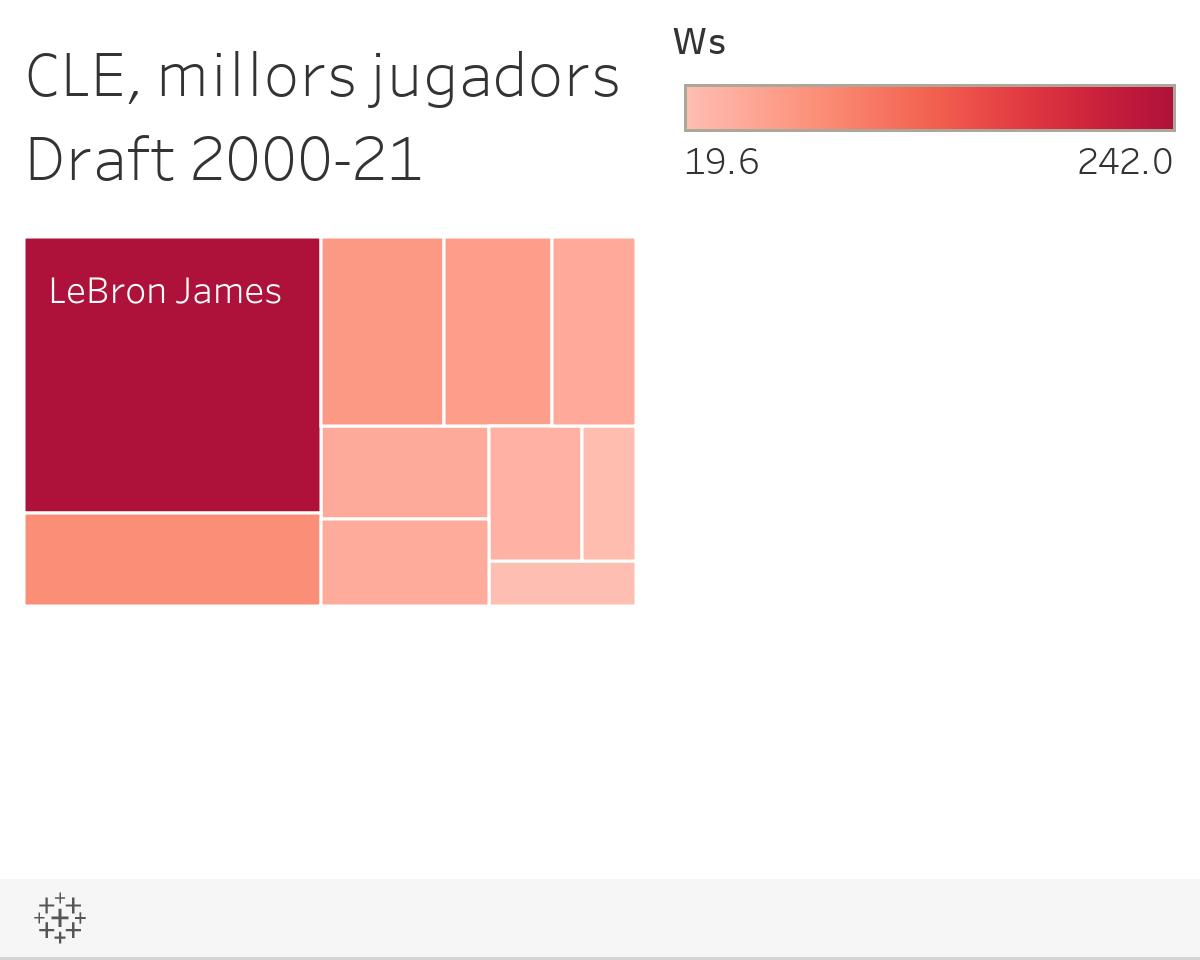 CLE, millors jugadors Draft 2000-21