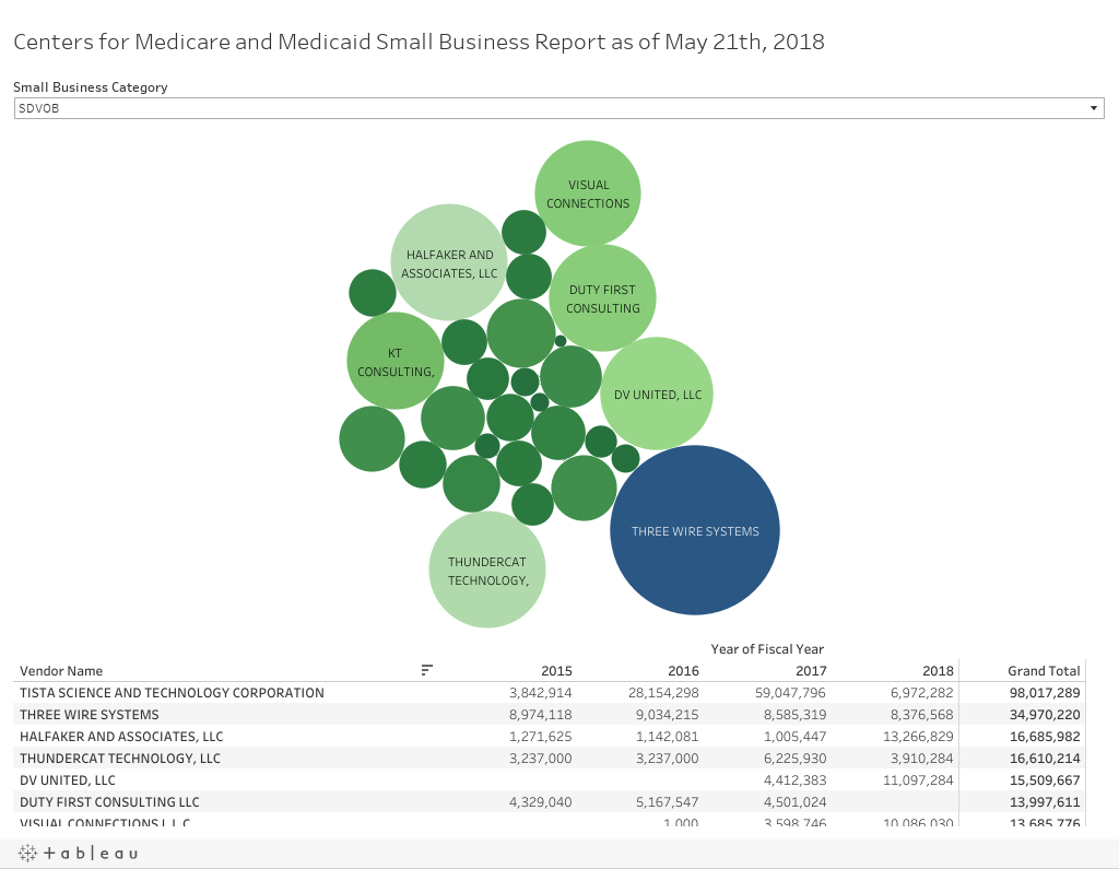 Centers for Medicare and Medicaid Small Business Report as of May 21th, 2018