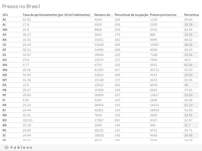 Presos no Brasil