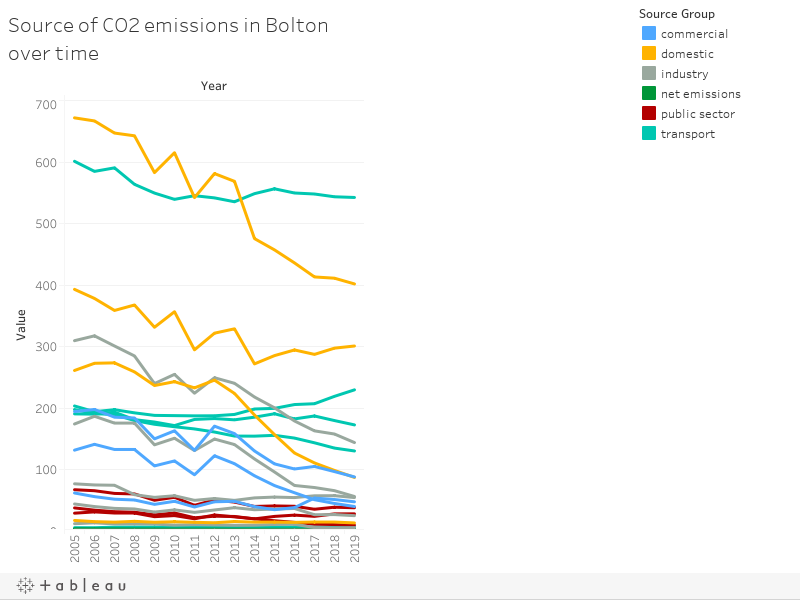 Source of CO2 emissions in Bolton over time
