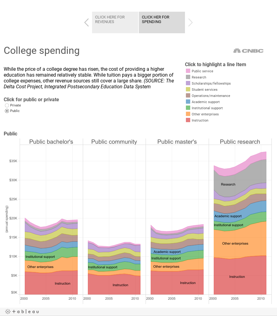 why college costs are so high and rising college cash flow