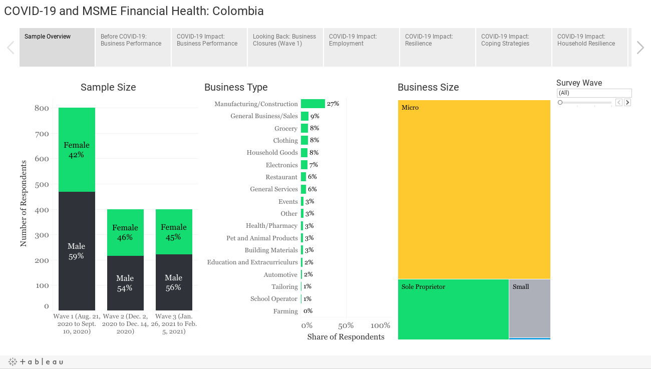 COVID-19 and MSME Financial Health: Colombia