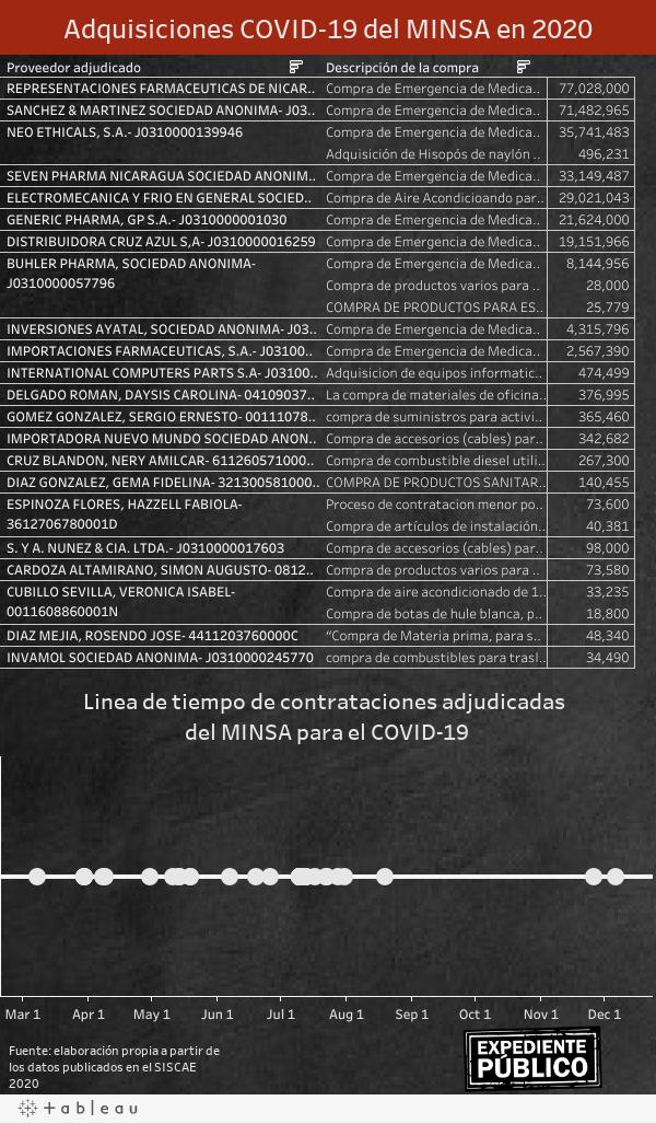 Adquisiciones COVID-19 del MINSA en 2020