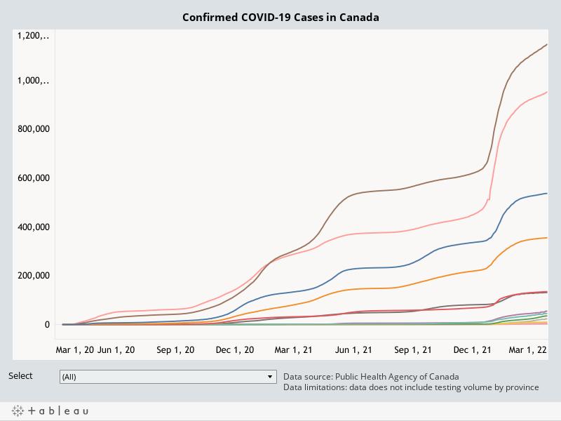 COVID-19CasesinCanadaTotal