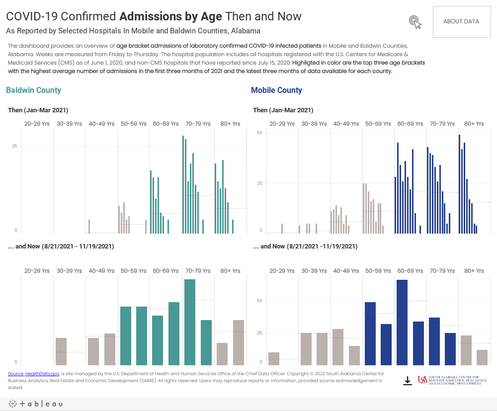 Admissions by Age-Comparison