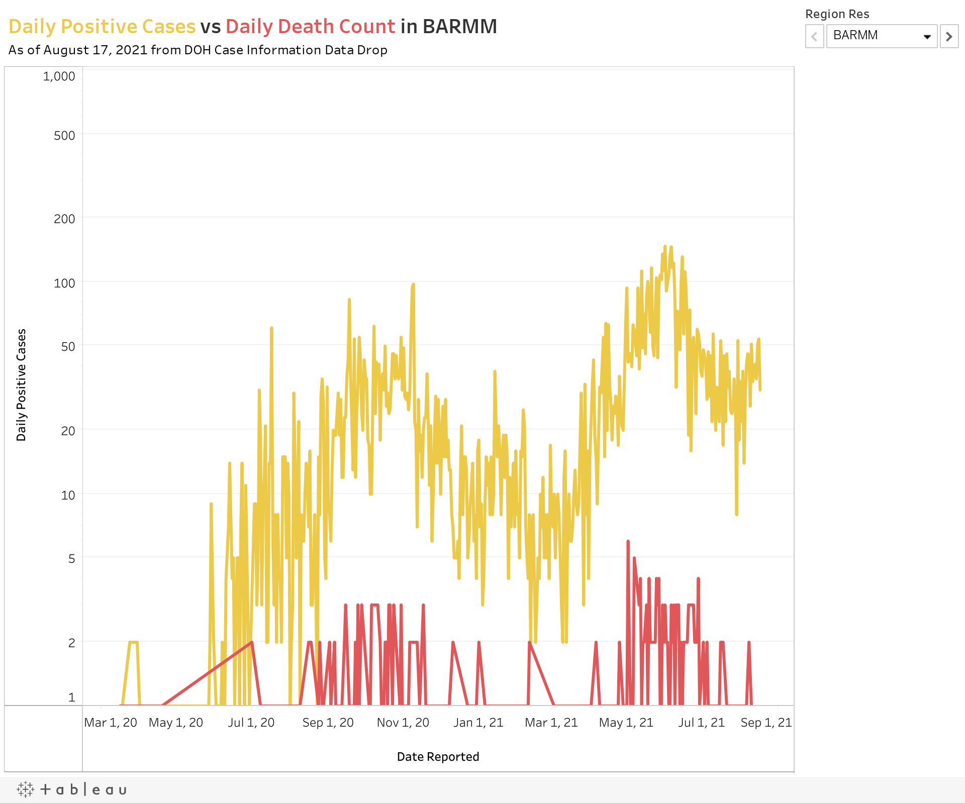 Daily Positive Cases vs Daily Death Count in BARMMAs of August 3, 2021 from DOH Case Information Data Drop