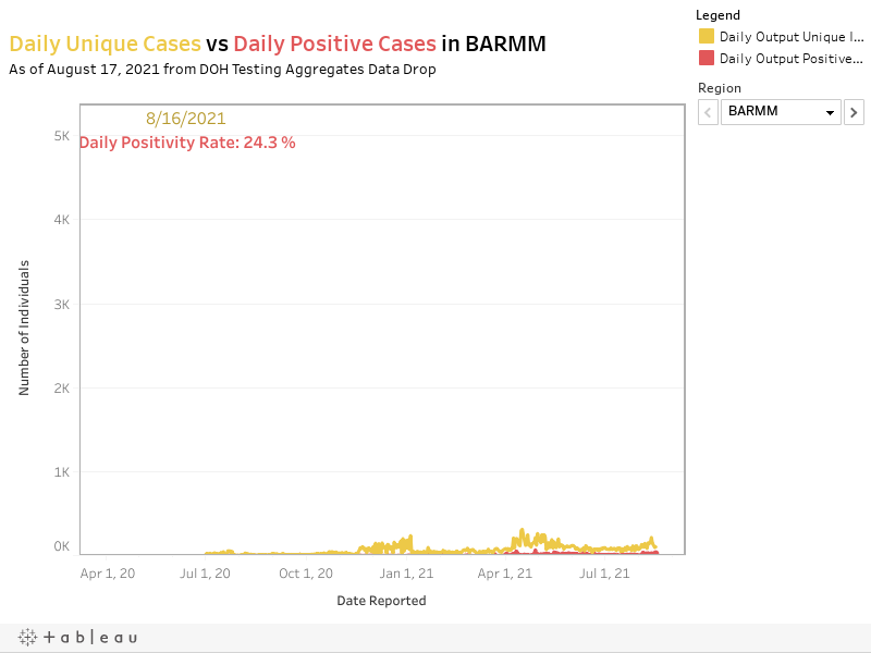 Daily Unique Cases vs Daily Positive Cases in BARMMAs of August 3, 2021 from DOH Testing Aggregates Data Drop