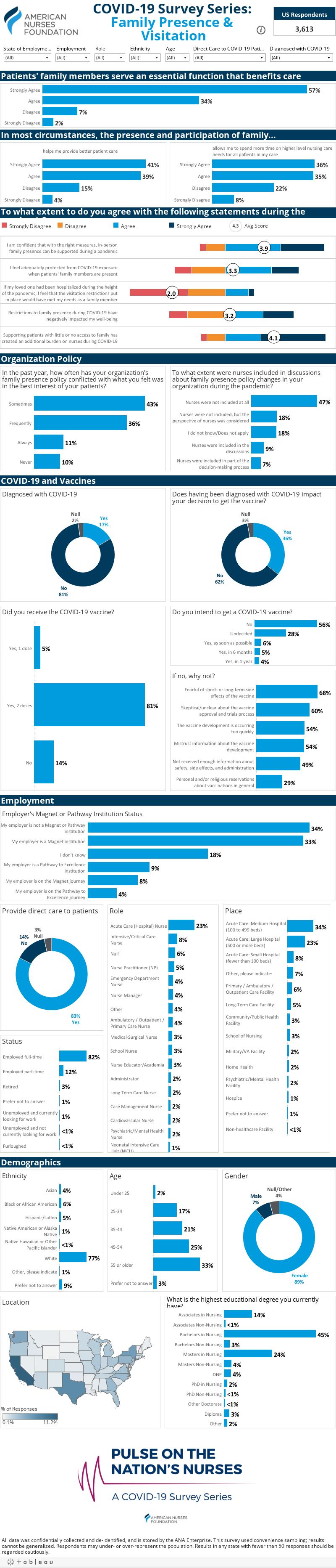 COVID-19 Survey Series: Family Presence & Visitation