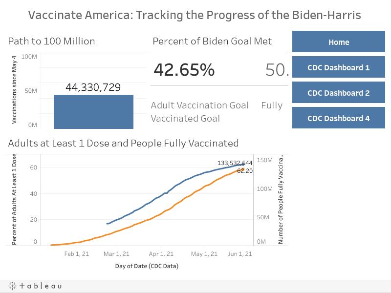 CDC Data Dashboard 3