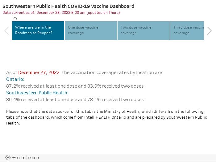 Southwestern Public Health COVID-19 Vaccine DashboardData current as of: June 7, 2021 8:00 am