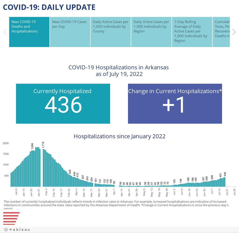 COVID-19: DAILY UPDATE